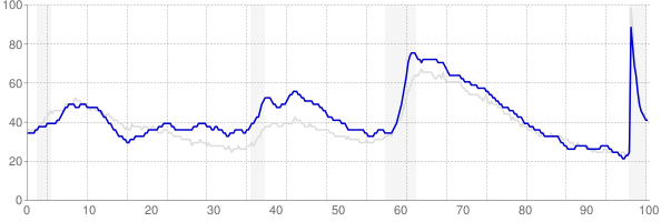 Oregon monthly unemployment rate chart from 1990 to February 2021